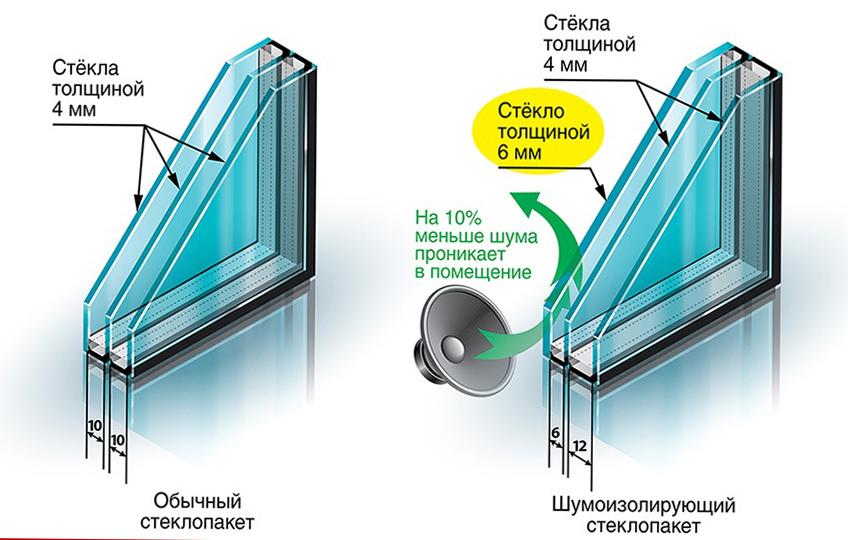 zvukoizolyaciya-steklopaketa